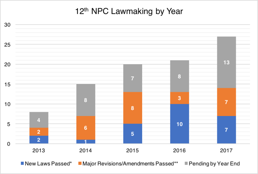 12th NPC Lawmaking 2017